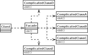 Java Decorator Pattern Sample by Adapter Vs Decorator Vs Facade Vs Proxy Design Pattern In Java