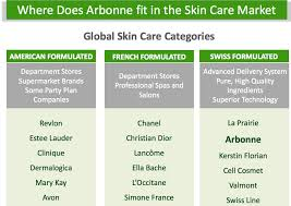 Top 10 Reasons Why Arbonne Canada US