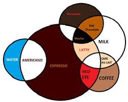 Coffee Venn Diagram From The Red Eye Cafe