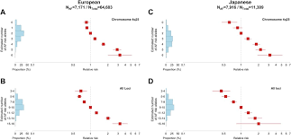 Novel Genetic Markers Associate With Atrial Fibrillation Risk In