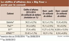 classement cabinet d audit les big four repartent à l assaut du conseil l agefi