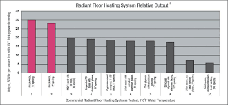 Floor Joist Span Tables by Calculating Btu Output Of Rehau Raupanel Radiant Floor System U2013 My