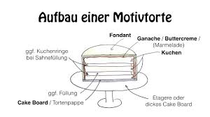 motivtorte rezept schritt für schritt anleitung zur