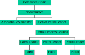 Cub Scout Committee Chair Patch Placement by Boy Scout Troop 15 Weaverville Nc Handbook And Guidelines