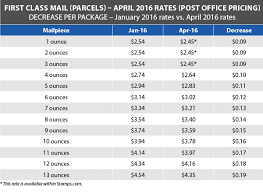 USPS Announces Postage Rate Decrease Starts April 10 2016