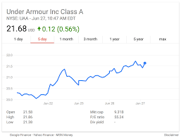 Management Changes At Under Armour Name New President, Patrik ... Under Armour Stock Crash 2017 Is Ua Done Youtube Under Armour Q4 2016 Earnings Stock Crash Business Insider Mens Basketball 2013 By Squadlocker Issuu Ufp535y Youth Stock Instinct Pant Q3 Report A Look Below The Surface Nyseua Benzinga At Serious Risk Of Going Water Nike Nke Vs Investorplace Best Solutions Of For Your Armoir Drops After Athletes Call Out Ceo Over Trump Vs Which Athletic Is No 1 Buy In Teens Or Single Digits Ahead Las Vegas Circa July Outlet Shop