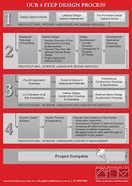 100 Dion Seminara Architecture Our 4 Step Design Process By Mattheew Bryan Issuu