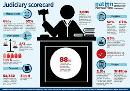 Two Thirds Of Court Users Are Satisfied With Their Experience As The Courts Clean Up Study Shows