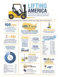 The Economic Impact Of Industrial Truck Manufacturers, Distributors ... 6 Powered Industrial Trucks Top Osha Vlations Of 2013 Safety 35000 Lbs Valle 4da35tss Lift Truck Vallee Forklifts Cstruction Delivery Vector Transportation Vehicle Construct Huge Image Photo Free Trial Bigstock 2235000 Large Capacity Pneumatic Tire Toyota Titan Style Or Car Rim Wheel Polishing Buffing Bel Air Auto Auction On Twitter At Clayton Station Medium Duty Pin By Sm Sales Llc Aircraft Ground Handling Equipment Traing Class 7 Ooshew Chevron Series 40 Rollback East Penn Carrier Wrecker Faq Materials Cat Heavy Haul Trucking Movers Trademark Inc